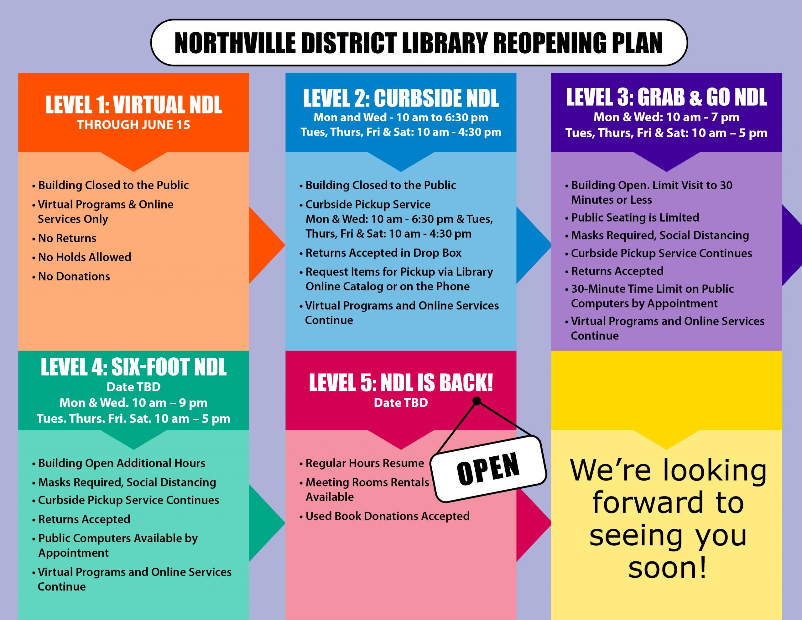 NDL Reopening plan
